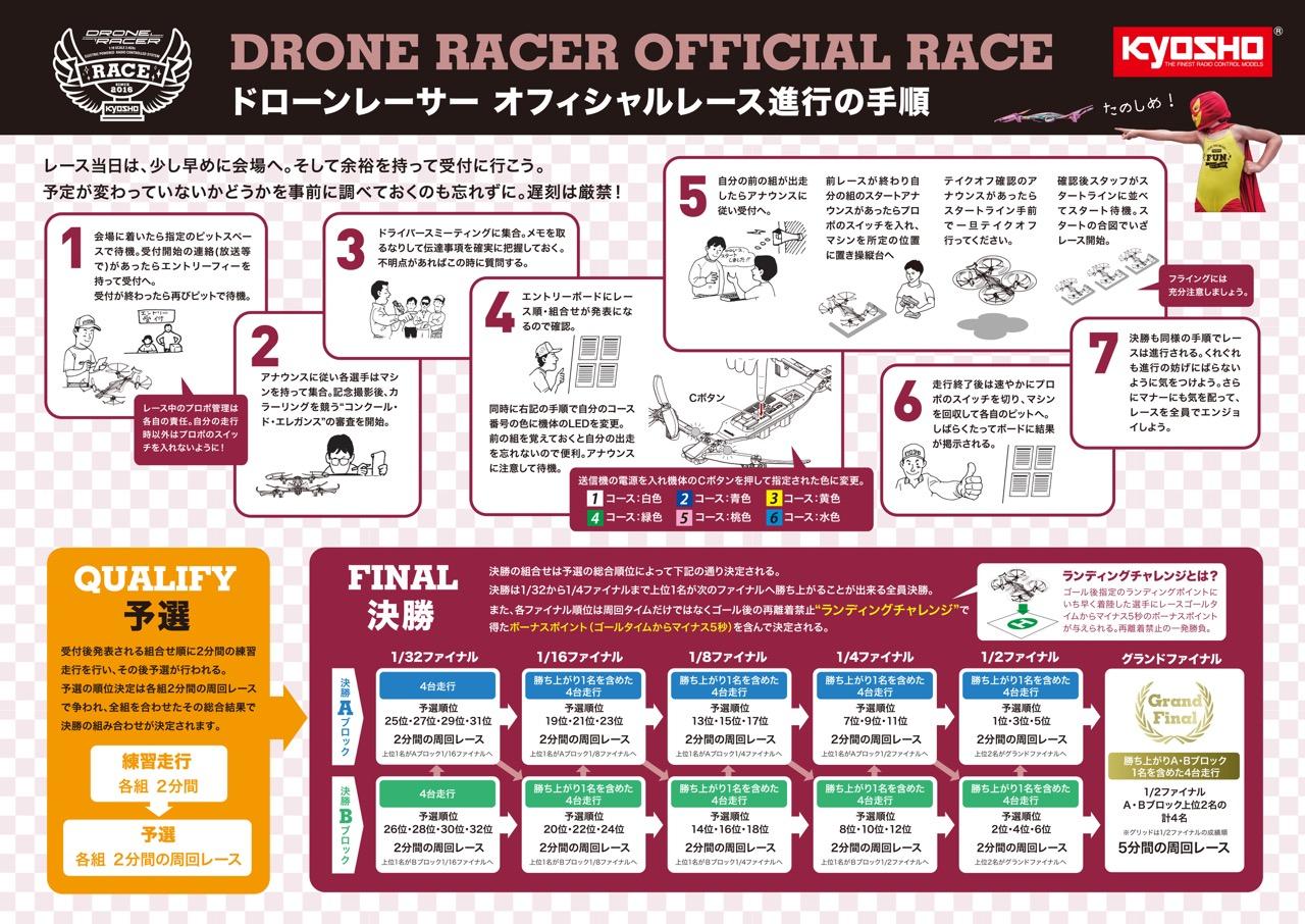 レース進行表(京商株式会社より提供)